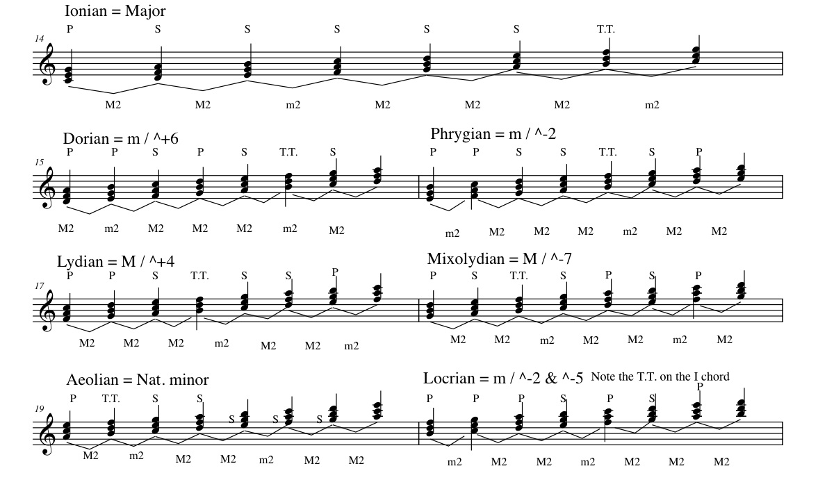 theory assignment 2 identify the key Music tech teacher music worksheets and puzzles for theory / help student work sharps with key signatures 010 - identify the notes of the major scales.